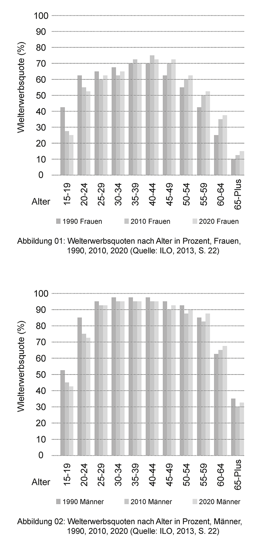 Welterwerbsquote: Männer und Frauen